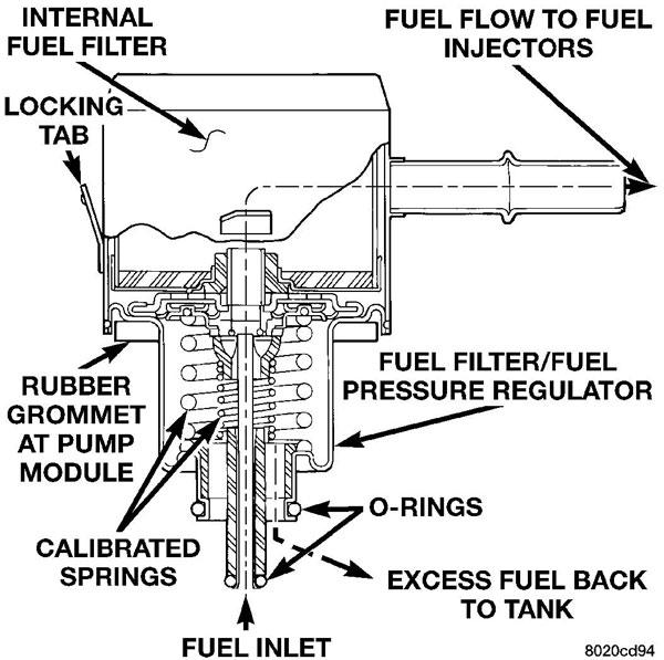 Fuel Filter Neonsorgrhforumsneonsorg: 2005 Dodge Dakota Fuel Filter At Elf-jo.com