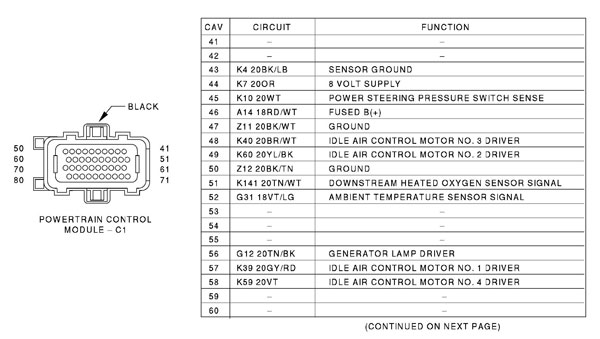 pcm2 97 99 dohc ecu pinout? www neons org srt 4 ecu wiring diagram at aneh.co